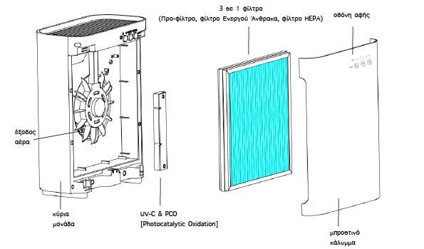 Ο καθαριστής αέρα ιονιστής MeacoClean CA-HEPA 47x5 προφυλασσει από αλλεργιες, ασθμα, καπνο τσιγαρου, κλπ