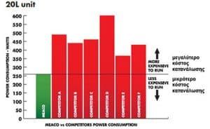 αφυγραντήρας χαμηλής κατανάλωσης